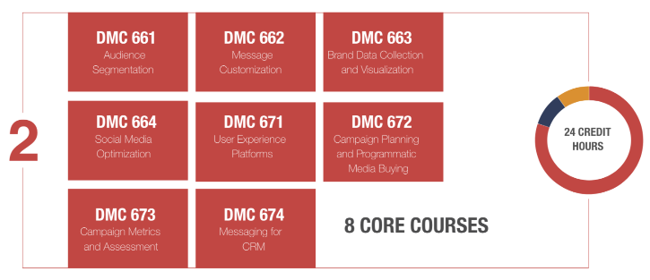core-courses